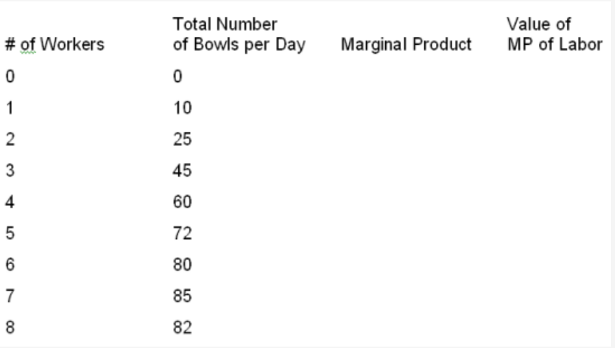 Total Number of Bowls per Day Value of MP of Labor # of Workers Marginal Product 10 25 45 60 72 80 85 82 4