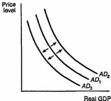 Price level AD2 AD, ADS Real GDP