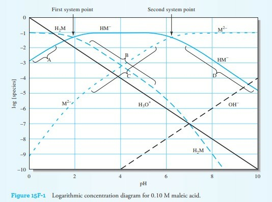 First system point Second system point 0 H,M HM -2 HM MF H30 OH -8 -10 0 10 PH Figure 15F-1 Logarithmic concentration diagram for 0.10 M maleic acid.