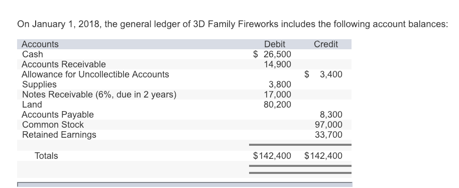On January 1, 2018, the general ledger of 3D Family Fireworks includes the following account balances Accounts Cash Accounts