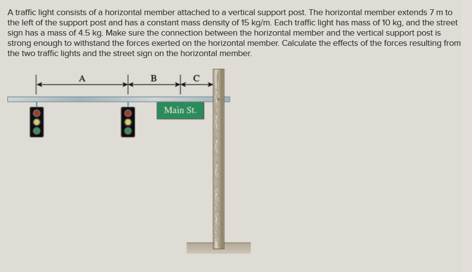 A traffic light consists of a horizontal member attached to a vertical support post. The horizontal member extends 7 m to the left of the support post and has a constant mass density of 15 kg/m. Each traffic light has mass of 10 kg, and the street sign has a mass of 4.5 kg. Make sure the connection between the horizontal member and the vertical support post is strong enough to withstand the forces exerted on the horizontal member. Calculate the effects of the forces resulting from the two traffic lights and the street sign on the horizontal member Main St.