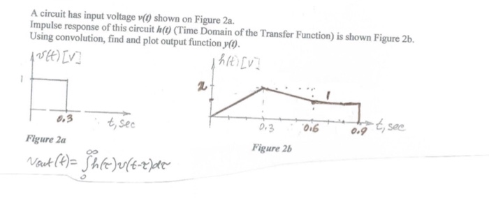 A circuit has input voltage v(0 shown on Figure 2a. Impulse response of this circuit h(o (Time Domain of the Transfer Function) is shown Figure 2b Using convolution, find and plot output function y() 2 0.3 0i6 09See Figure 2b 0.3 t,sec Figure 2a