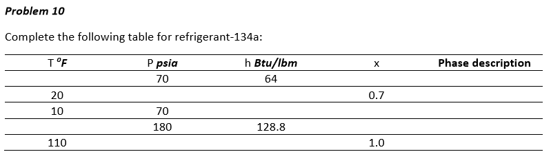 Problem 10 Complete the following table for refrigerant-134a: T °F P psia 70 h Btu/lbm 64 Phase description 20 10 0.7 70 180 128.8 110 1.0