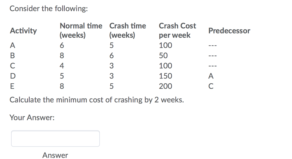 Consider the following: Normal time Crash timeCrash Cost (weeks) per week Predecessor 100 50 100 150 200 Activity (wekeks)per 4 3 3 8 Calculate the minimum cost of crashing by 2 weeks. Your Answer: Answer