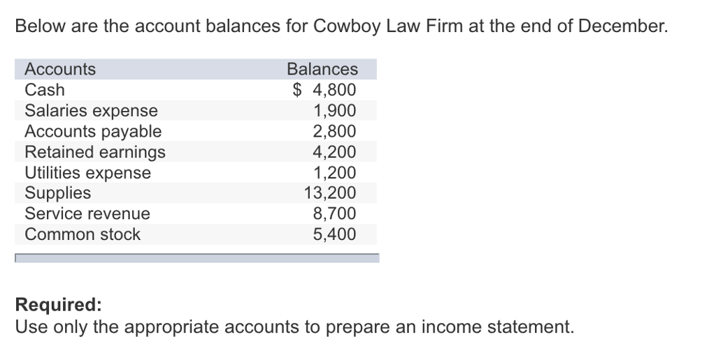 Below are the account balances for Cowboy Law Firm at the end of December. Accounts Cash Salaries expense Accounts payable Retained earnings Utilities expense Supplies Service revenue Common stock Balances $ 4,800 1,900 2,800 4,200 1,200 13,200 8,700 5,400 Required: Use only the appropriate accounts to prepare an income statement.