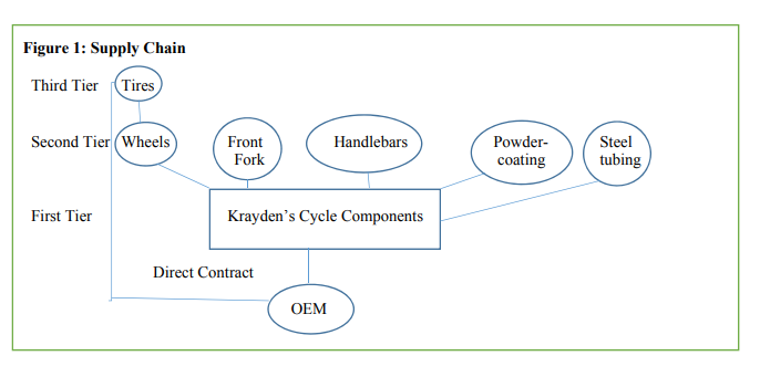 Figure 1: Supply Chain Third Tier Tires Second TierWheels Front Fork Powder- coating Steel tubing Handlebars list TeT ler Kraydens Cycle Components Direct Contract OEM