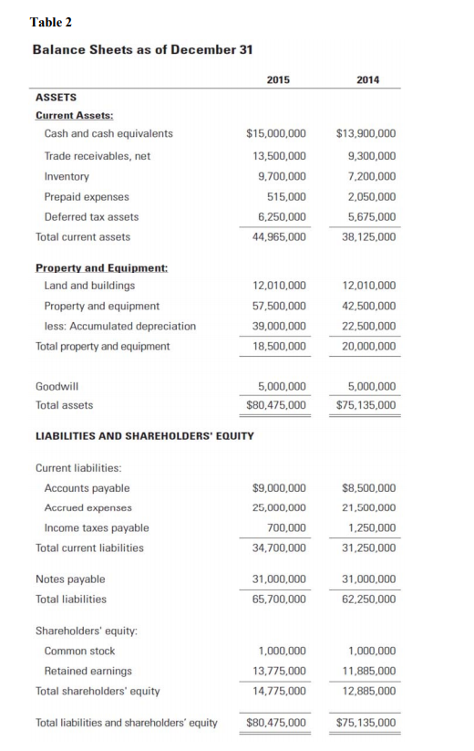 Table 2 Balance Sheets as of December 31 2015 2014 ASSETS Current Assets: Cash and cash equivalents Trade receivables, net Inventory Prepaid expenses Deferred tax assets $15,000,000 13,500,000 9,700,000 515,000 6,250,000 44,965,000 $13,900,000 9,300,000 7.200,000 2,050,000 5,675,000 38,125,000 Total current assets Property and Equipment: Land and buildings Property and equipment less: Accumulated depreciation 12,010,000 57,500,000 39,000,000 18,500,000 12,010,000 2,500,000 22,500,000 20,000,000 Total property and equipment Goodwill Total assets 5,000,000 5,000,000 $80,475,000 75.135,000 LIABILITIES AND SHAREHOLDERS EQUITY Current liabilities Accounts payable Accrued expenses Income taxes payable $9,000,000 25,000,000 700,000 34,700,000 $8,500,000 21,500,000 1,250,000 31,250,000 Total current liabilities Notes payable 31,000,000 31,000,000 Total liabilities 65,700,000 62,250,000 Shareholders equity: Common stock 1,000,000 13,775,000 14,775,000 1,000,000 11,885,000 12,885,000 Retained earnings Total shareholders equity Total liabilities and shareholders equity$80,475,000 $75,135,000