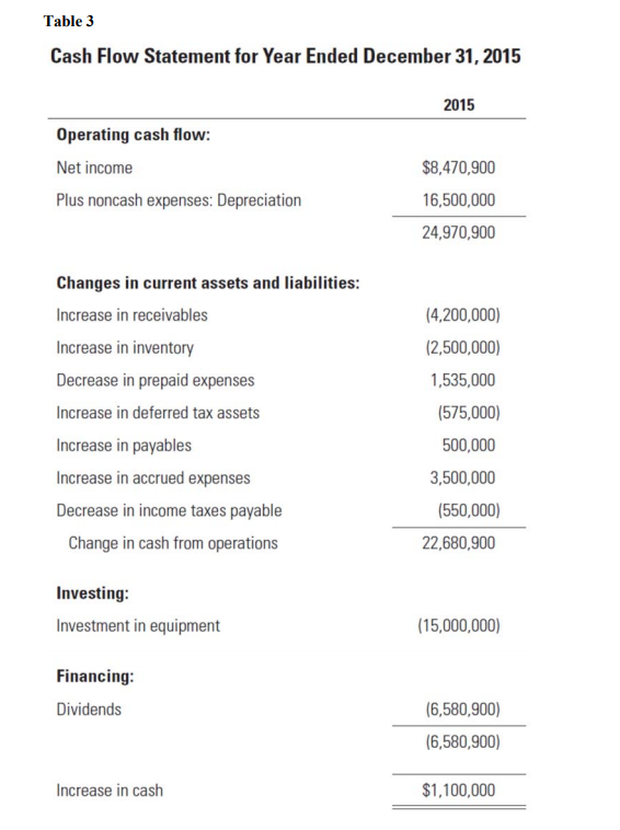 Table 3 Cash Flow Statement for Year Ended December 31, 2015 2015 Operating cash flow: Net income Plus noncash expenses: Depreciation $8,470,900 16,500,000 24,970,900 Changes in current assets and liabilities Increase in receivables Increase in inventory Decrease in prepaid expenses Increase in deferred tax assets Increase in payables Increase in accrued expenses Decrease in income taxes payable 4,200,000) (2,500,000) 1,535,000 (575,000) 500,000 3,500,000 (550,000) 22,680,900 Change in cash from operations Investing Investment in equipment (15,000,000) Financing Dividends (6,580,900) (6,580,900) $1,100,000 Increase in cash