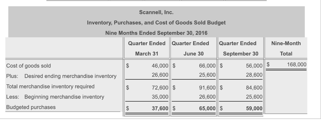 Scannell, Inc. Inventory, Purchases, and Cost of Goods Sold Budget Nine Months Ended September 30, 2016 Quarter Ended Quarter