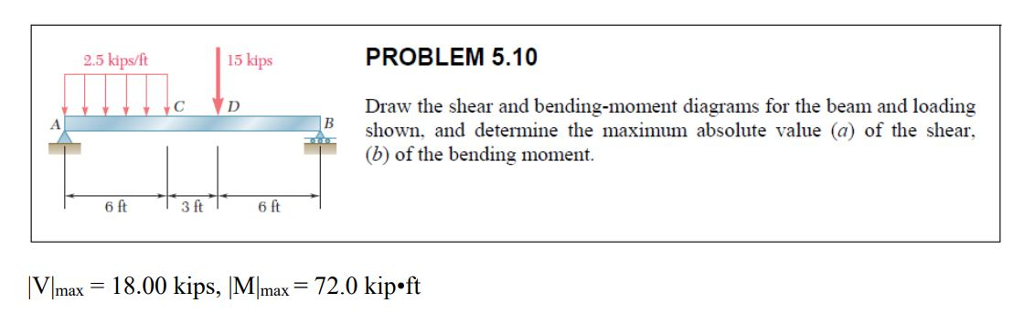 PROBLEM 5.10 Draw the shear and bending-moment diagrams for the beam and loading (b) of the bending moment. 2.5 kips/ft 15 kips Bshown, and determine the maximum absolute value (a) of the shear, 6ft VImax 18.00 kips, MImax 72.0 kip ft