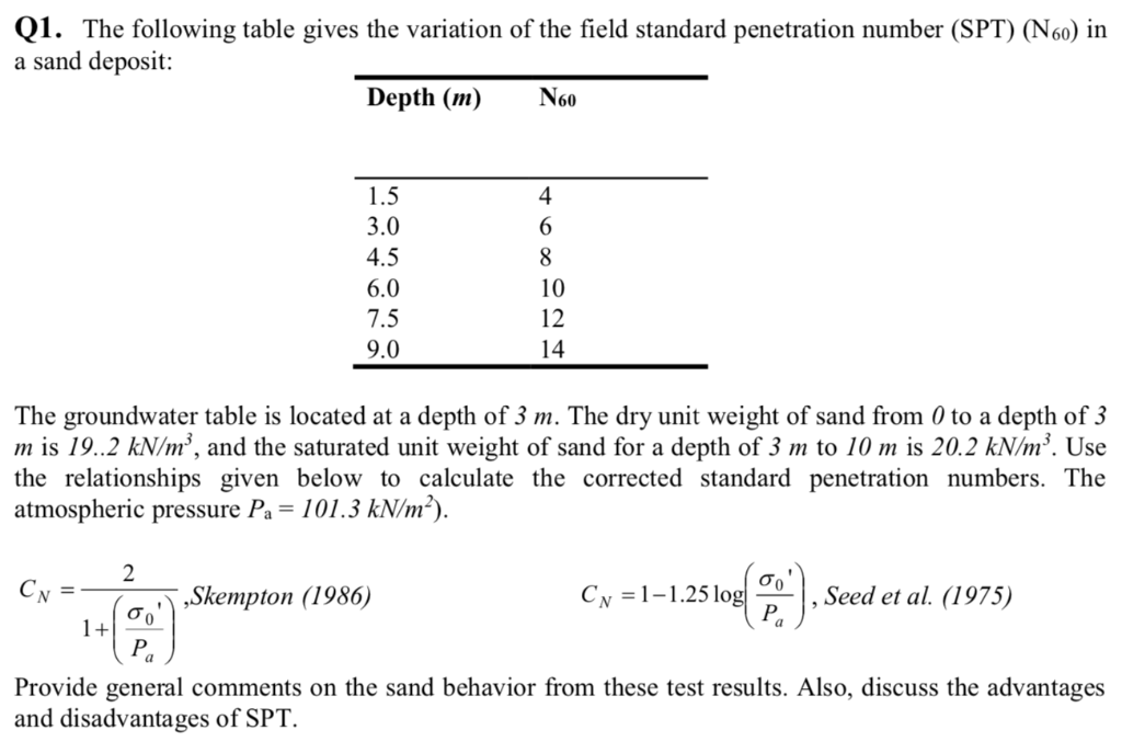 01. The following table gives the variation of the field standard penetration number (SPT) (N60) in a sand deposit: Depth (m)