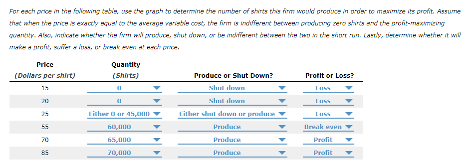 For each price in the following table, use the graph to determine the number of shirts this firm would produce in order to maximize its profit. Assume that when the price is exactly equal to the average variable cost, the firm is indifferent between producing zero shirts and the profit-maximizing quantity. Also, indicate whether the firm will produce, shut down, or be indifferent between the two in the short run. Lastly, determine whether it will make a profit, suffer a loss, or break even at each price Price (Dollars per shirt) 15 Quantity (Shirts) Produce or Shut Down? Profit or Loss? Shut down Shut down Either shut down or produce Produce Produce Produce Loss Loss Loss Break even 25 Either 0 or 45,000 ▼ 60,000 65,000 70,000 70 Profit ▼ 85 Profit