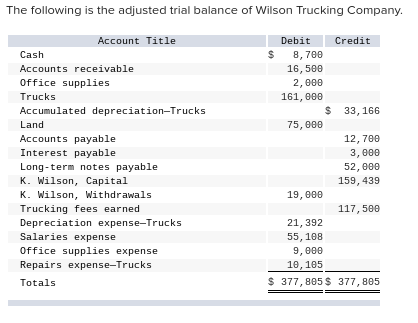 The following is the adjusted trial balance of Wilson Trucking Company Account Title DebitCredit Cash Accounts receivable Office supplies Trucks Accumulated depreciation-Trucks Land Accounts paya Interest payable Long-term notes paya K. Wilson, Capital K. Wilson, withdrawals Trucking fees earned Depreciation expense-Trucks Salaries expense Office supplies expense Repairs expense-Trucks Totals S 8,78 16, 58e 2,e00 161, e8e S 33,166 75,000 ble 12, 78e 3, 000 52,e0e 159, 439 ble 19,800 117,580 21, 392 55, 108 9,800 1e, 1e5 S 377, 805S 377, 805