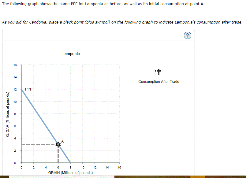 The following graph shows the same PPF for Lamponia as before, as well as its initial consumption at point A. As you did for Candonia, place a black point (plus symbol) on the following graph to indicate Lamponias consumption after trade. Lamponia 16 T 14 Consumption After Trade 12 PPF 箱 2 0 248 0 124 16 GRAIN (Millions of pounds)