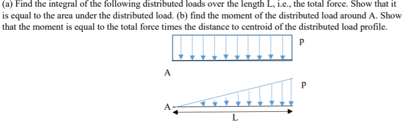(a) Find the integral of the following distributed loads over the length L, i.e., the total force. Show that it is equal to the area under the distributed load. (b) find the moment of the distributed load around A. Show that the moment is equal to the total force times the distance to centroid of the distributed load profile.