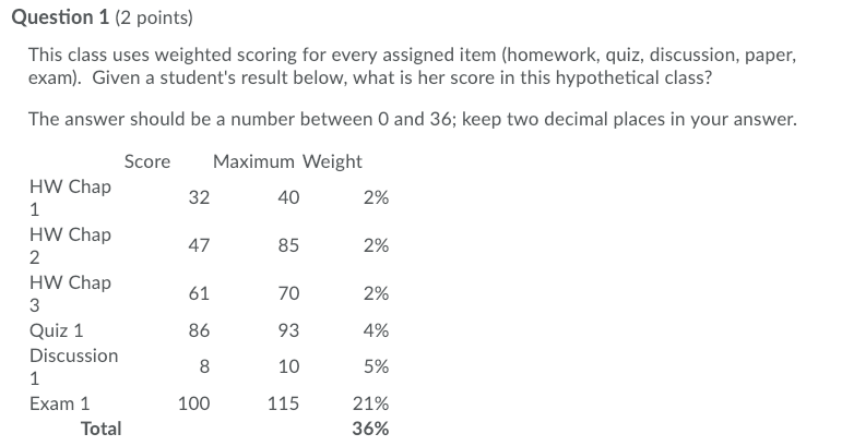 Question 1 (2 points) This class uses weighted scoring for every assigned item (homework, quiz, discussion, paper, exam). Given a students result below, what is her score in this hypothetical class? The answer should be a number between O and 36; keep two decimal places in your answer. Sco re Maximum Weight HW Chap 40 2% 32 HW Chap 2 HW Chap 47 2% 85 70 93 10 115 2% 4% 5% 21% 36% 61 86 Quiz 1 Discussion Exam 1 100 Total