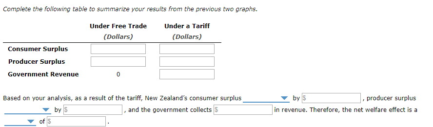 Complete the following table to summarize your results from the previous two graphs. Under Free TradeUnder a Tariff (Dollars) (Dollars) Consumer Surplus Producer Surplus Government Revenue Based on your analysis, as a result of the tariff, New Zealands consumer surplus by S , producer surplus in revenue. Therefore, the net welfare effect is a by $ , and the government collects $