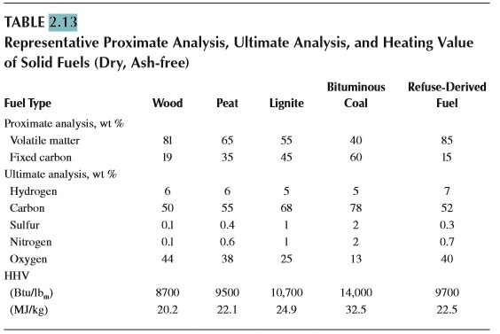 TABLE 2.13 Representative Proximate Analysis, Ultimate Analysis, and Heating Value of Solid Fuels (Dry, Ash-free) Bituminous Refuse-Derived Fuel Type Proximate analysis, wt % Wood Peat Lignite Coal Fuel Volatile matter Fixed carbon 65 35 85 15 45 Ultimate analysis, wt % Hydrogen 6 78 52 Sulfur Nitrogen Oxygen 0.1 0.1 0.4 0.6 38 0.7 25 13 40 HHV (Btu/lb (MJ/kg) 9500 22.1 10,700 24.9 14,000 32.5 9700 22.5 8700