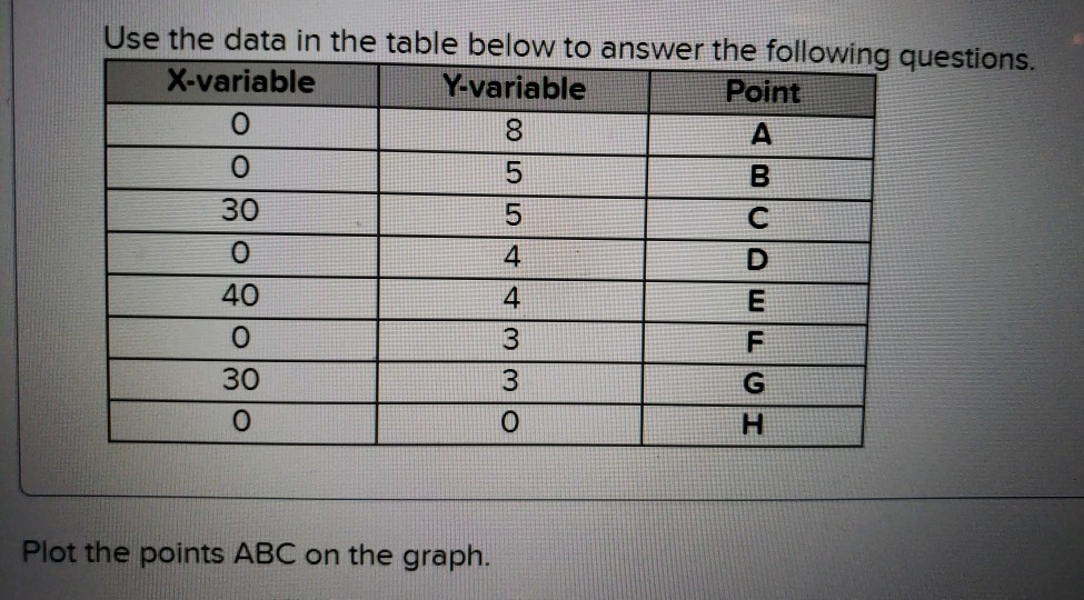 Use the data in the table below to answer the following questions X-variable 0 Y-variable Point 5 30 0 40 0 30 0 0 Plot the points ABC on the graph.