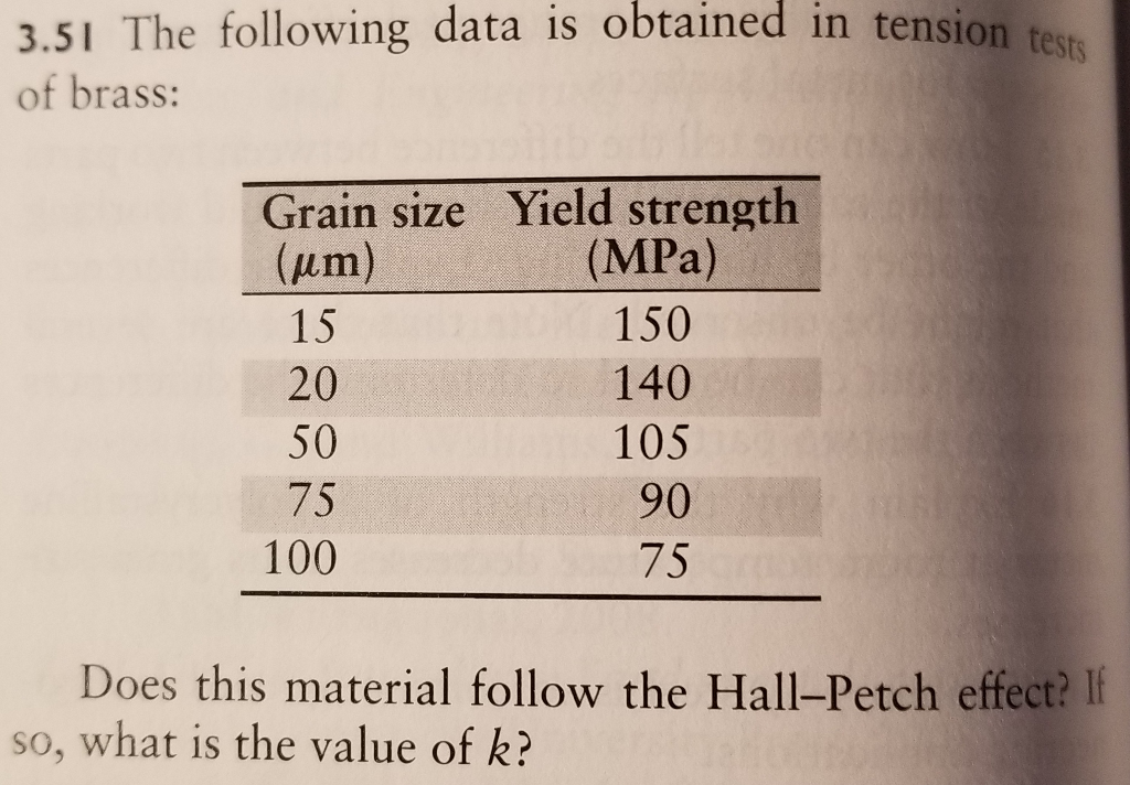 3.51 The following data is obtained in tension te of brass: Grain size Yield strength (um) 15 20 50 75 100 (MPa) 150 140 105 90 75 Does this material follow the Hall-Petch effect? I so, what is the value of k?