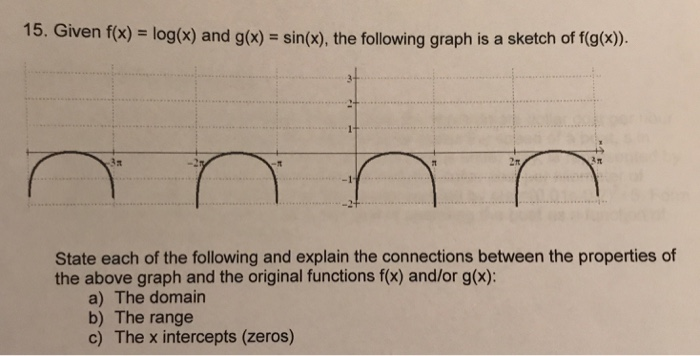 15. Given f(x) = log(x) and g(x) = sin(x), the following graph is a sketch of f(g(x)). 3a State each of the following and explain the connections between the properties of the above graph and the original functions f(x) and/or g(x): a) The domain b) The range c) The x intercepts (zeros)