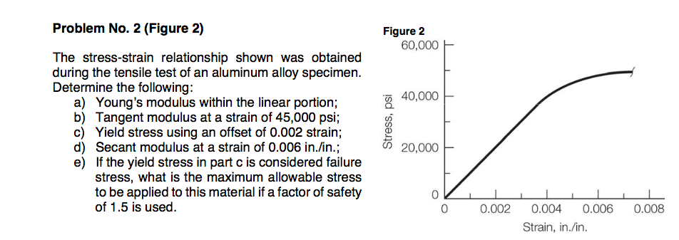 Problem No. 2 (Figure 2) Figure 2 60,000 H The stress-strain relationship shown was obtained during the tensile test of an al