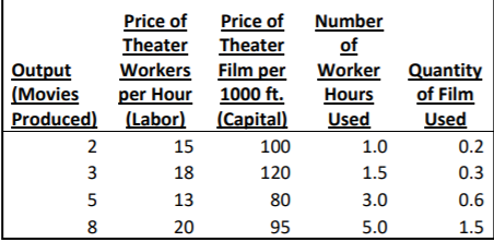 Price of Price of Number Theater Theater Output Workers Film per Worker Quantity (Movies per Hour 1000 ft. Hours of Film Produced Labor Capita Used 15 18 13 20 Used 100 120 80 95 1.0 1.5 3.0 5.0 0.2 0.3 0.6 1.5 8