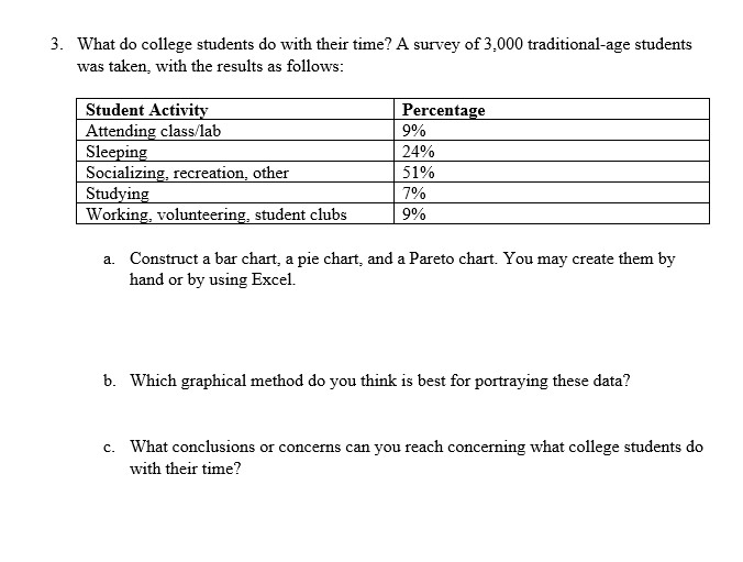 3. What do college students do with their time? A survey of 3,000 traditional-age students was taken, with the results as follows: Student Activity Percentage 9% 24% Socializing, recreation, other Studying Working, volunteering, student clubs 51% 0 | 9% Construct a bar chart, a pie chart, and a Pareto chart. You may create them by hand or by using Excel. a. b. Which graphical method do you think is best for portraying these data? What conclusions or concerns can you reach concerning what college students do with their time? c.