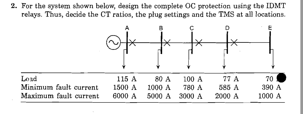 2. For the system shown below, design the complete OC protection using the IDMT relays. Thus, decide the CT ratios, the plug settings and the TMS at all locations. 8 115 A 80 A 100 A 77 A Load Minimum fault current 1500 A 1000 A780 A 585 A Maximum fault current 6000 A 5000 A 3000 A 2000 A 70 390 A 1000 A