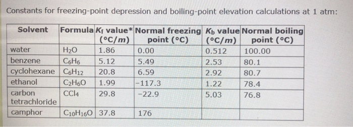Constants for freezing-point depression and boiling-point elevation calculations at 1 atm: Solvent Formula Kf value Normal freezing Kb value Normal boiling OC/m) point (C)(C/m)point (C) 1.86 H20 water benzene H 5.12 cyclohexane C6H12 20.8 ethanol carbon tetrachloride 0.00 5.49 6.59 0.512 100.00 2.53 80.1 2.92 1.22 5.03 76.8 C2H6O 1.99 CCI4 29.8 80.7 78.4 -22.9 camphor Croo 37.8 176