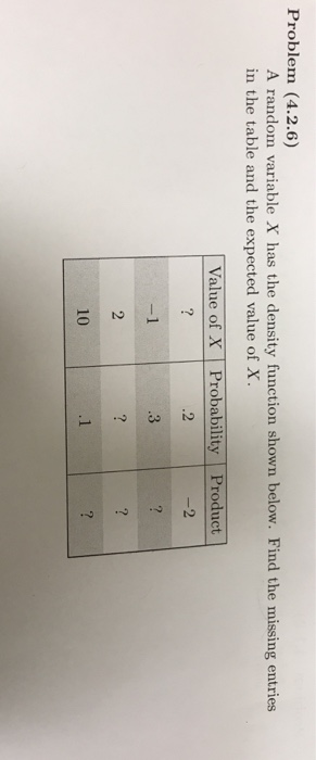 Problem (4.2.6) A random variable X has the density function shown below. Find the missing entries in the table and the expected value of X. Value of X Probability Product .2 10