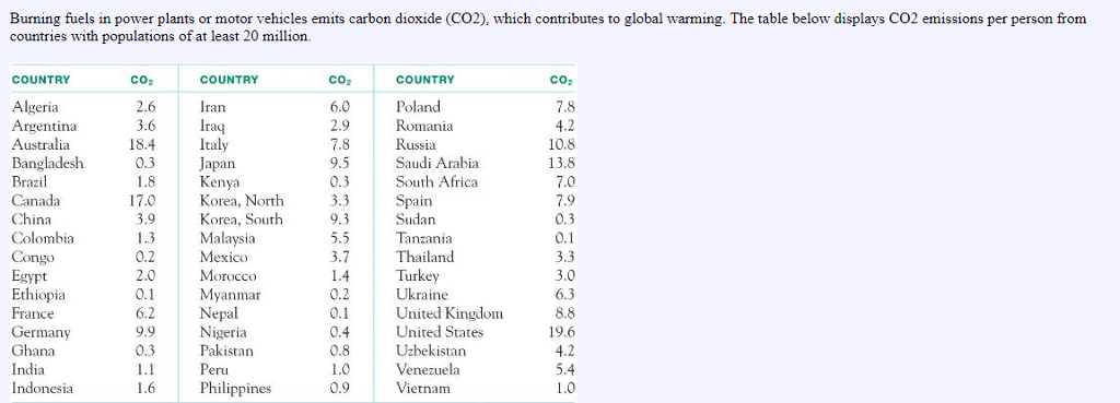 Burning fuels in power plants or motor vehicles emits carbon dioxide (CO2), which contributes to global warming. The table below displays CO2 emissions per person from countries with populations of at least 20 million. COUNTRY Co2 COUNTRY CO2 COUNTRY Co2 Algeria Argentina Australia Bangladesh Brazil Canada China Colombia Congo Egypt Ethiopia France Germany Ghana India Indonesia 2.6 3.6 18.4 0.3 6.0 2.9 Poland Romania Russia Saudi Arabia South Africa Iran Iraq Italy Japan Kenya Korea, North Korea, South Malaysia Mexico Morocco Myanmar Nepal Nigeria Pakistan 4.2 10.8 13.8 7.0 9.5 0.3 17.0 3.9 1.3 0.2 2.0 in 0.3 0.1 9.3 Sudan Tanzania Thailand 3.7 1.4 Turkey 0.2 0.1 0.4 0.8 Ukraine United Kingdom United States Uzbekistan Venezuela Vietnam 6.3 8.8 19.6 4.2 5.4 6.2 9.9 0.3 eru Philippines 0.9