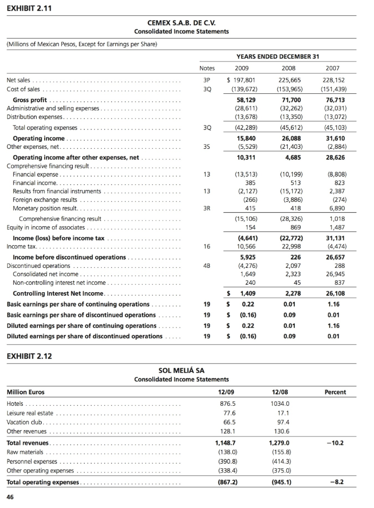 EXHIBIT 2.11 CEMEX S.A.B. DE C.V Consolidated Income Statements Millions of Mexican Pesos, Except for Earnings per Share) YEA
