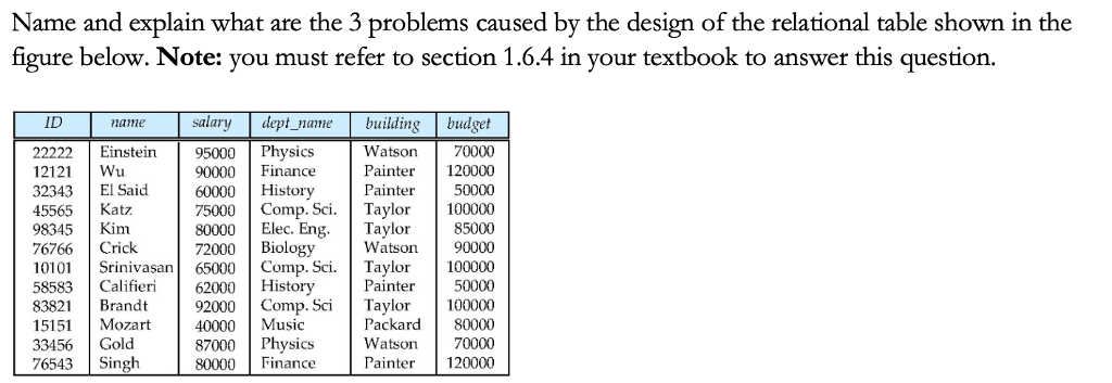 Name and explain what are the 3 problems caused by the design of the relational table shown in the figure below. Note: you must refer to section 1.6.4 in your textbook to answer this question ID salarydept namebuilding budget name Watson70000 Painter 120000 History 50000 Einstein 95000 Physics 12121 Wu 32343 El Said 45565 Katz 98345 Kim 76766 Crick 10101 Srinivasan65000 Comp. S Taylor 100000 58583 C62000History 83821 Brandt 15151 Mozart 33456 Gold 76543Singh 90000 Finance 60000H 75000Comp. Sci. Taylor 100000 80000 Elec. Eng 72000Biology Tayl or 85000 Watson 90000 Painter50000 92000 Comp. Sci Taylor 100000 40000 Music 87000Physics 80000 Finance Packard 80000 Watson 70000 Painter 120000