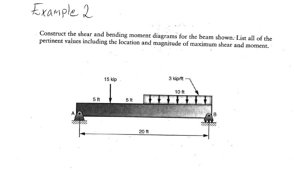Example 2 Construct the shear and bending moment diagramsfor the beam shown List all of the pertinent values including the lo