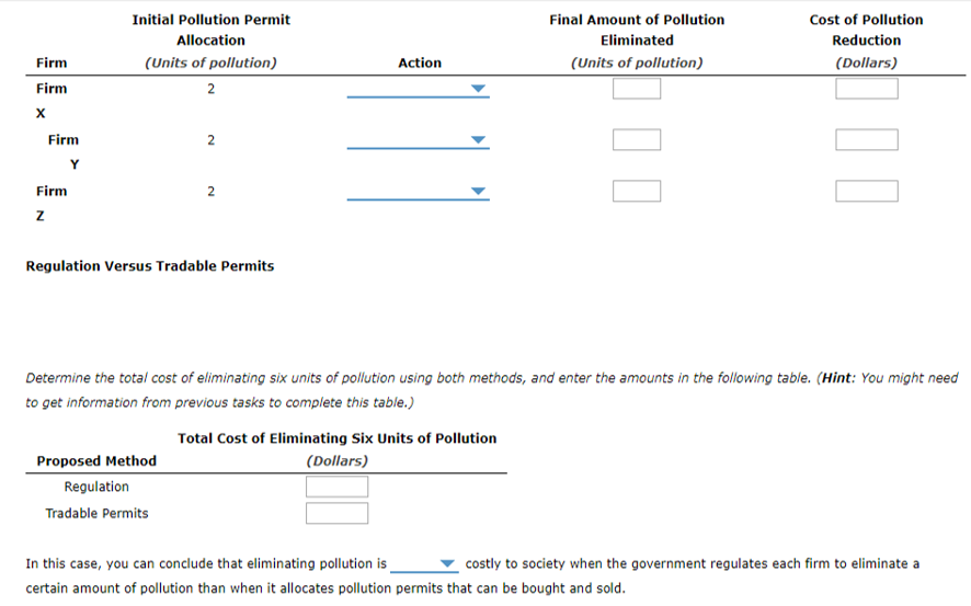 Initial Pollution Permit Allocation (Units of pollution) 2 Final Amount of Pollution Eliminated (Units of pollution) Cost of Pollution Reduction (Dollars) Firm Action Firm Firm Firm Regulation Versus Tradable Permits Determine the total cost of eliminating six units of pollution using both methods, and enter the amounts in the following table. (Hint: You might need to get information from previous tasks to complete this table.) Total Cost of Eliminating Six Units of Pollution (Dollars) Proposed Method Regulation Tradable Permits In this case, you can conclude that eliminating pollution is certain amount of pollution than when it allocates pollution permits that can be bought and sold costly to society when the government regulates each firm to eliminate a