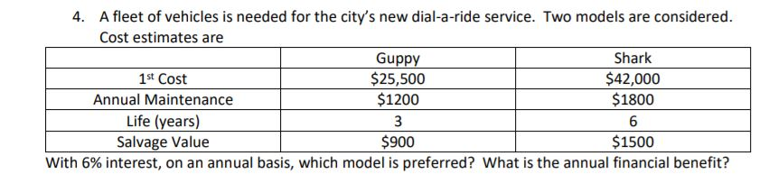A fleet of vehicles is needed for the citys new dial-a-ride service. Two models are considered. Cost estimates are 4. Shark Guppy $25,500 $1200 1st Cost Annual Maintenance Life (years) Salvage Value $42,000 $1800_ $900 $1500 with 6% interest, on an annual basis, which model is preferred? What is the annual financial benefit?