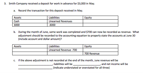 3. Smith Company received a deposit for work in advance for $3,000 in May a. Record the transaction for this deposit received in May. Assets Cash 3000 Liabilities Unearned Revenues Equity 3000 b. During the month of June, some work was completed and $700 can now be recorded as revenue. What adjustment should be recorded to the accounting equation to properly state the accounts at June 30 (include account and dollar amount)? Assets Unearned Revenue 700 700 Revenue c. If the above adjustment is not recorded at the end of the month, June revenue will be liabilities will be (indicate understated or overstated for all three) , and net income will be
