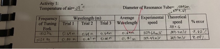Activity 1: Temperature of air- Diameter of Resonance Tube s e.uin 034 Wavelength (m) lofTuning/-Trial 1 . Tria12T . Trial 3