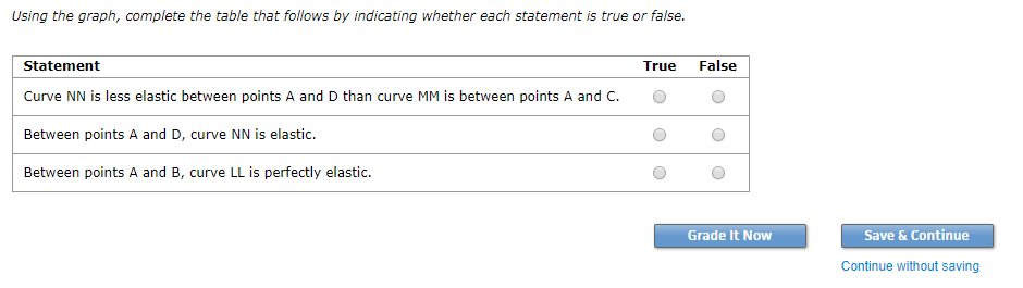 Using the graph, complete the table that follows by indicating whether each statement is true or false. True False Statement Curve NN is less elastic between points A and D than curve MM is between points A and C.。。 Between points A and D, curve NN is elastic. Between points A and B, curve LL is perfectly elastic. Grade It Now Save & Continue Continue without saving