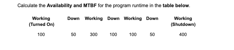 Calculate the Availability and MTBF for the program runtime in the table below. Working (Shutdown) 400 Down Working Down Working Down Working Turned On) 100 50 300 100 10050