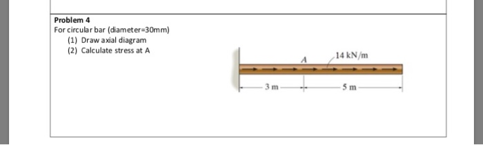Problem 4 or circular bar (diameter-30mm) (1) Draw axial diagram 2) Calculate stress at A 14 kN/m 5 m