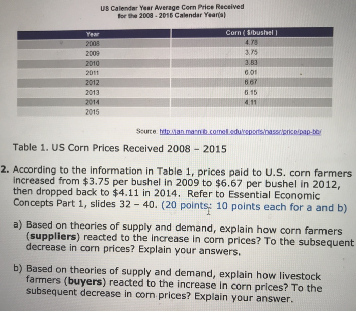 US Calendar Year Average Corn Price Received for the 2008-2015 Calendar Year(s) Corn (S/bushel) 4.78 3.75 Year 2008 2009 2010 2011 2012 2013 2014 2015 83 6.01 6.67 6.15 Source: http/ljan mannlib cornell edu/reports/nassr/price/pap-bb/ Table 1. US Corn Prices Received 2008 2015 2. According to the information in Table 1, prices paid to U.S. corn farmers increased from $3.75 per bushel in 2009 to $6.67 per bushel in 2012, then dropped back to $4.11 in 2014. Refer to Essential Economic Concepts Part 1, slides 32 40. (20 points; 10 points each for a and b) a) Based on theories of supply and demand, explain how corn farmers (suppliers) reacted to the increase in corn prices? To the subsequent decrease in corn prices? Explain your answers. b) Based on theories of supply and demand, explain how livestock farmers (buyers) reacted to the increase in corn prices? To the subsequent decrease in corn prices? Explain your answer.