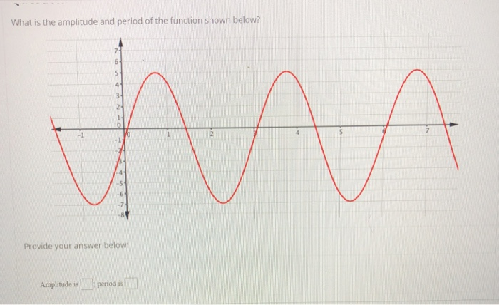 What is the amplitude and period of the function shown below? -1 .5 Provide your answer below Amplitude is L) period ilml