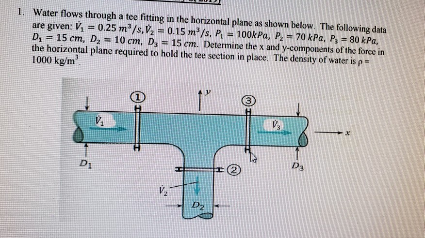 1. Water flows through a tee fitting in the horizontal plane as shown below. The following data are given: Vİ 0.25 m 3/s,V,-0