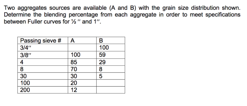 Two aggregates sources are available (A and B) with the grain size distribution shown Determine the blending percentage from