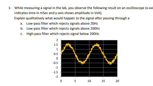 While measuring a signal in the lab, you observe the following result on an oscilloscope (x-axi indicates time in mSec and y-axis shows amplitude in Volt) Explain quaiatively what would happen to the signal after passing through a 1- a. b. c. Low-pass filter which rejects signals above 20Hz Low-pass filter which rejects signals above 200Hz High-pass filter which rejects signal below 200Hz 1.5 0.5 0.5 -1 -2 10 15 20
