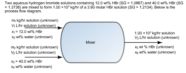 Two aqueous hydrogen bromide solutions containing 12.0 wt% HBr (SG = 1.0867) and 40.0 wt% HBr (SG -1.3736) are mixed to form 1.00 x 103 kg/hr of a 3.90 molar HBr solution (SG = 1.2134). Below is the process flow diagram. mı kg/hr solution (unknown) V1 Lhr solution (unknown XI: 12.0 wt% HBr x2 wt% water (unknown) 1.00 x 103 kg/hr solution V3 L/hr solution (unknown) Mixer m2 kg/hr solution (unknown) V2 L/hr solution (unknown) x5 wt % HBr (unknown) x6 wt% water (unknown) X3 40.0 wt% HBr x4 wt% water (unknown)