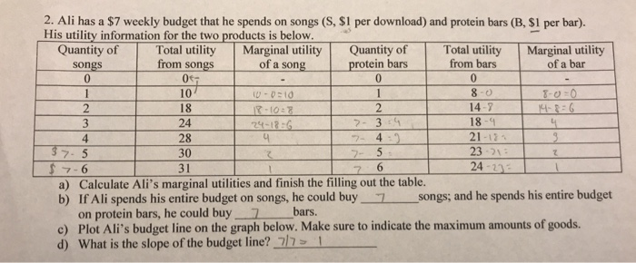 2, Ali has a $7 weekly budget that he spends on songs (S, $1 per download) and protein bars (B, $1 per bar). His utility information for the two products is below. Quantity ofTotal utility Marginal utility Quantity ofTotal utility Marginal utility rotein bars 0 from bars 0 songs from songs of a song of a bar 107 18 24 28 30 31 2 3 4 18-9 21-12 23- 24 20 7-3 4 a) Calculate Alis marginal utilities and finish the filling out the table. b) If Ali spends his entire budget on songs, he could buysongs; and he spends his entire budget on protein bars, he could buy 7bars c) Plot Alis budget line on the graph below. Make sure to indicate the maximum amounts of goods. d) What is the slope of the budget line? 71 1