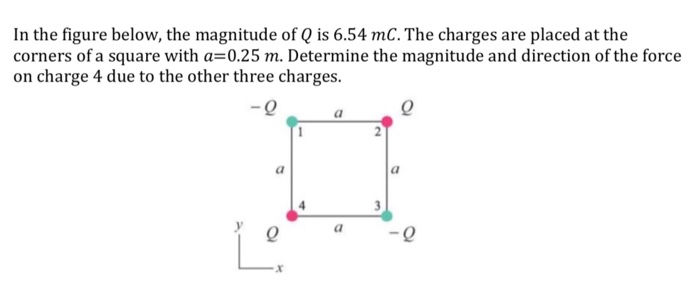 In the figure below, the magnitude of Q is 6.54 mC. The charges are placed at the corners ofa square with a=0.25 m. Determine